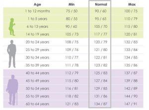 جدول نشان دهنده فشار خون نرمال