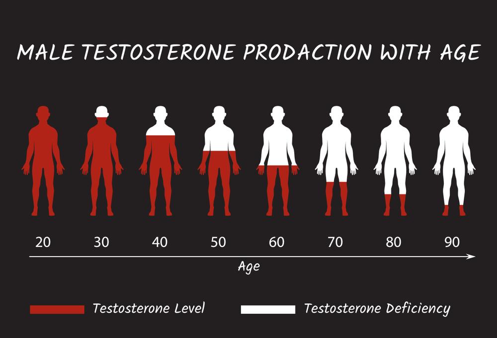 راهکار خانگی برای افزایش تستوسترون